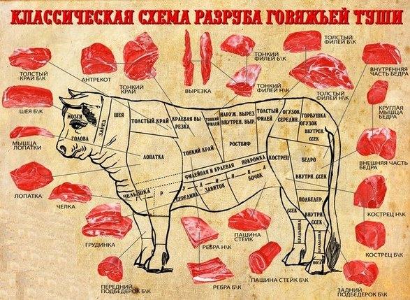 Разновидности мяса свинины